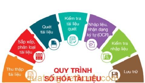 quy trình số hòa tài liệu tại Vietbook