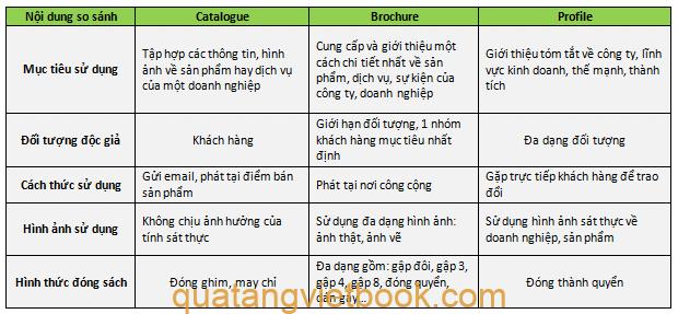 Phân biệt in catalogue và brochure